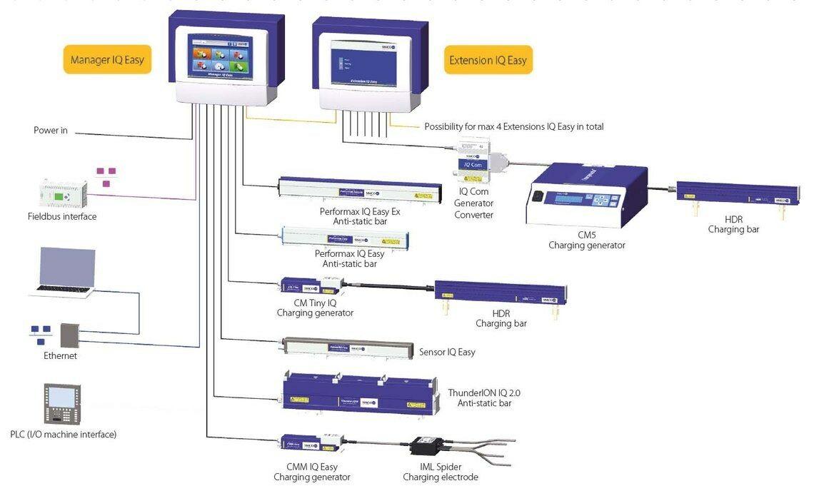 Csm Iq Easy Platform W 266428F719
