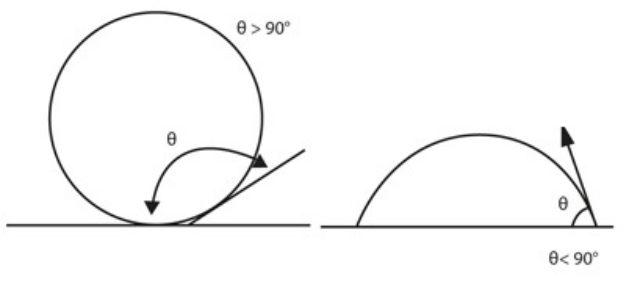 PGX contacthoekmeting - Contacthoekmeters