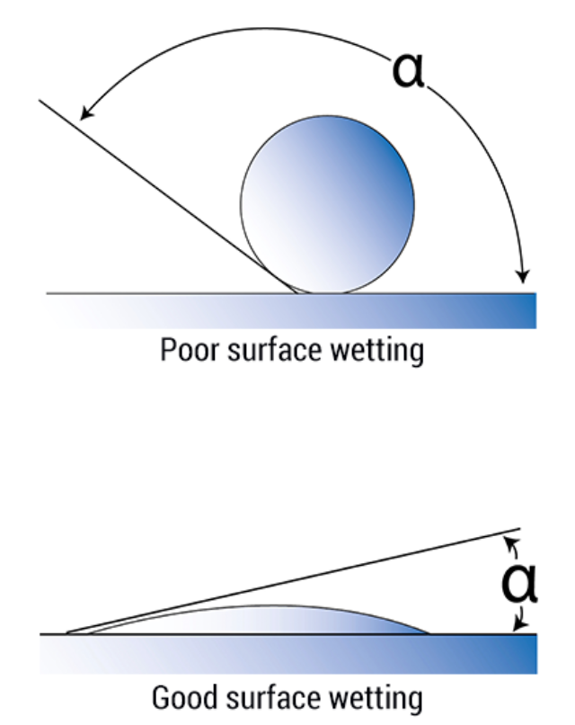 Surface Wetting 2