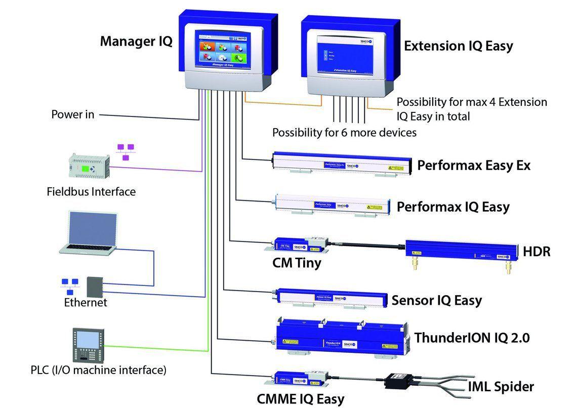 Csm Iq Easy Platform W 07A1Cdd524